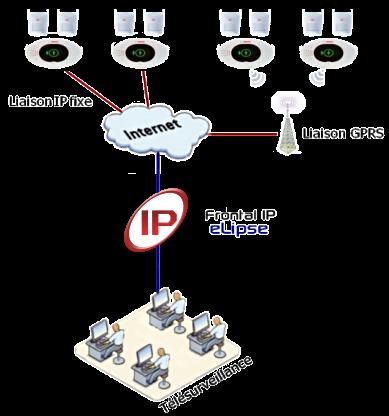 eLipse architecture